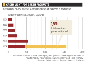 Green light for green products jpeg
